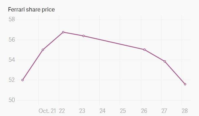 share price - the ferrari owners' club